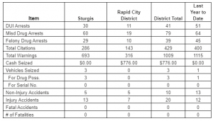 August 10 Sturgis Rally Tally