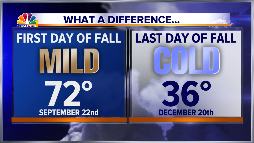 042 Fall Difference
